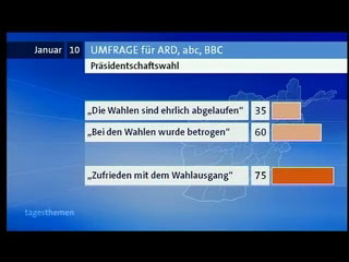 Umfrage für ARD, abc und BBC in Afghanistan